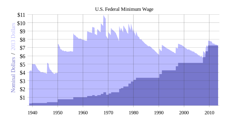 History of US federal minimum wage increases